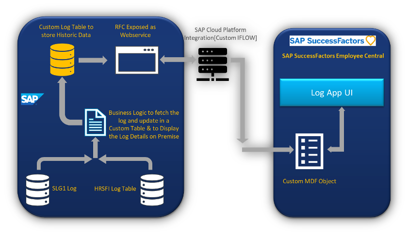 Analyzing SAP-EC Integration logs in Successfactors
