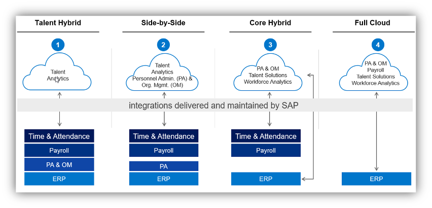 Standard Integration Scenarios for SAP Successfactors and SAP HCM