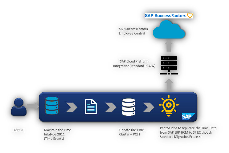 Time Data Replication from SAP ERP HCM to Employee Central